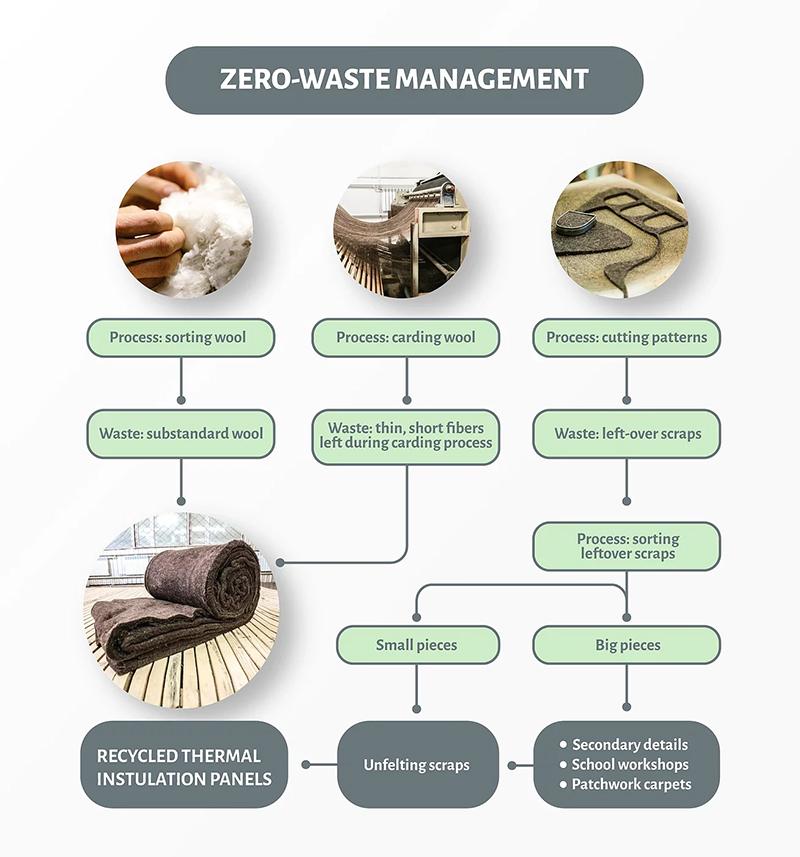 Tumar zero waste process.jpg